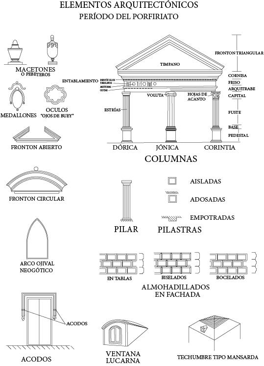 Elementos arquitectónicos del Porfiriato en Mérida