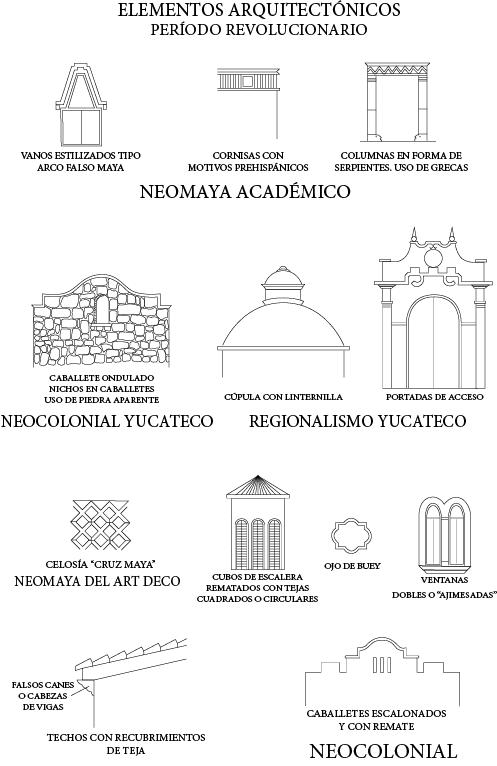 Elementos arquitectónicos del periodo revolucionario en Mérida