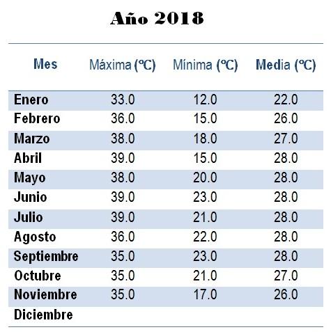 TEMPERATURAS EN YUCATÁN DE LOS AÑOS 2017 Y 2018