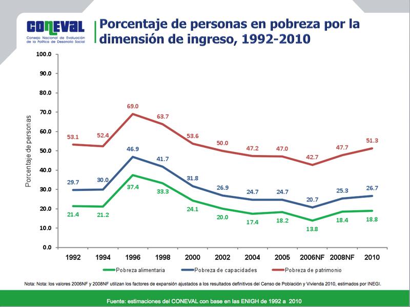 PORCENTAJE DE PERSONAS EN POBREZA POR LA DIMENSIÓN DE INGRESOS, 1992-2010